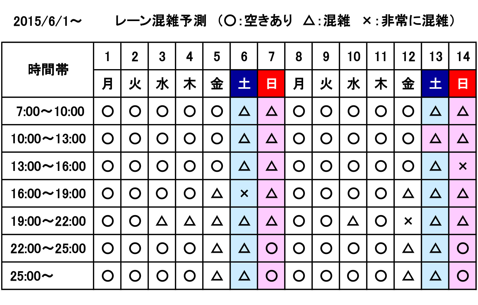 レーン混雑予測:6月1日〜6月14日
