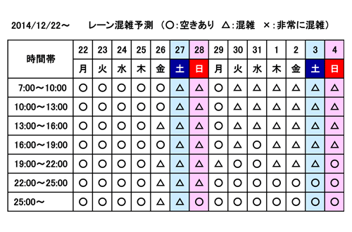レーン混雑予測:12月22日〜1月4日