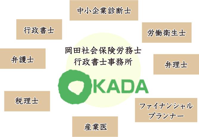 岡田社会保険労務士/行政書士事務所には、中小企業診断士、労働衛生士、弁理士、ファイナンシャルプランナー、公認会計士、産業医、土地家屋調査士、税理士、弁護士、行政書士とのネットワークがあります。